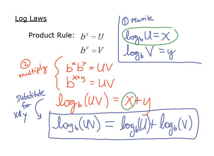 ft Log Laws – Exponential and Logarithmic Functions Worksheets