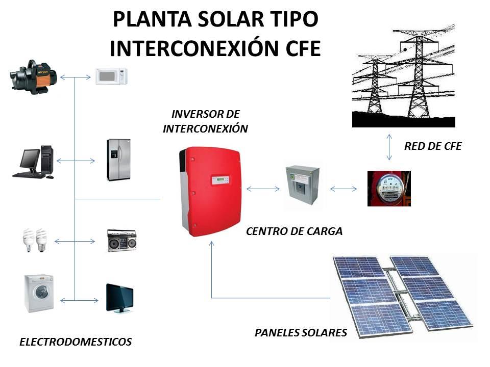 SOLTECENERGÍA PLANTAS ELECTRICAS SOLARES TIPO INTERCONEXIÓN CON