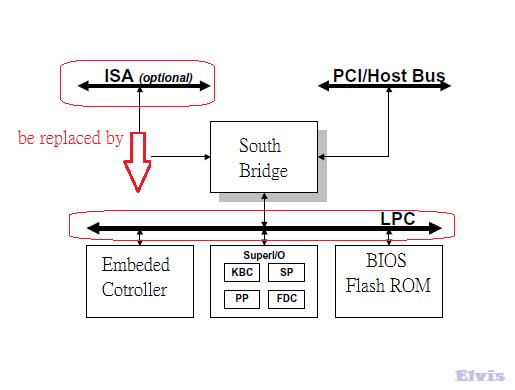 EFI BIOS Concept: LPC Bus