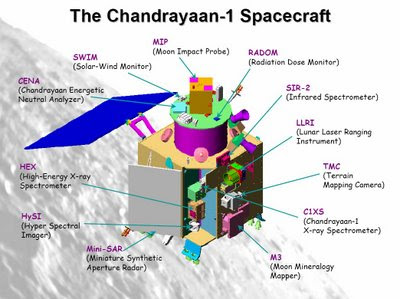 mechanical engineering india u0026 39 s first mission to moon