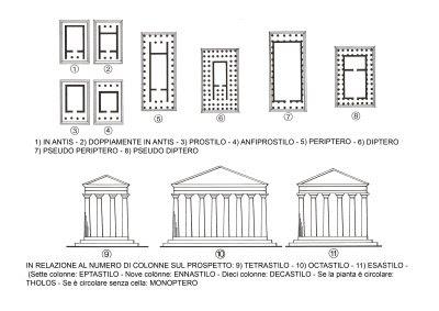 Artedis 1 classe prima a cura del prof vincenzo for Piani di casa del revival greco