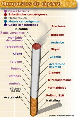 O que ocorre quando deixado fumando consequências