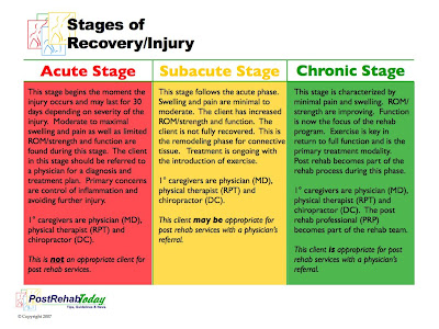 When does post rehabilitation begin......acute, subacute or chronic stage?