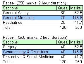 CMS Exam Pattern