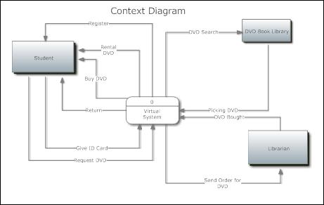 vibrary   virtual library system  documentation   system modelsdfd