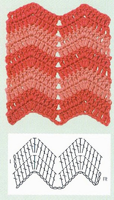 Crochet Pattern Chevron Blanket by Mamachee on Etsy