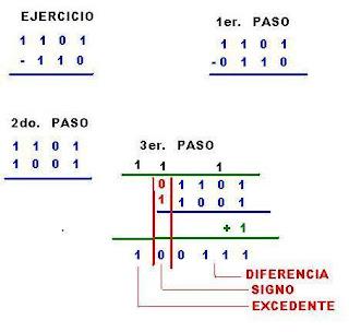 Complemento a 2 del sistema binario