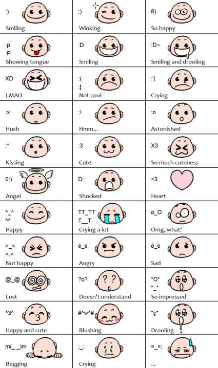 Você conhece todos os emoticons?