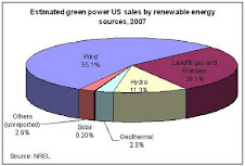 Green Power Source