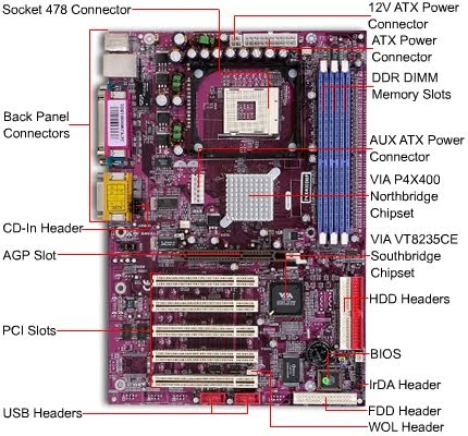 Computer Hardware from CPU Database