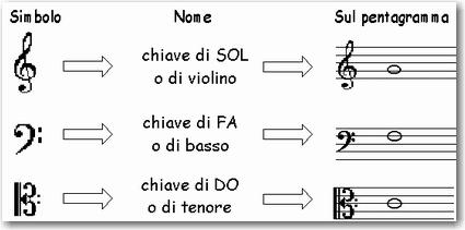 Scuola Di Chitarra Le Note Ed Il Pentagramma