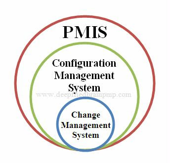 project management and its components A standard project typically has the following four major phases (each with its  own  the three fundamental components of the planning process are complete.