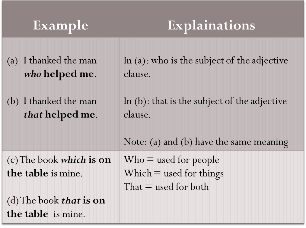 grammar : clauses: adjective clause patterns