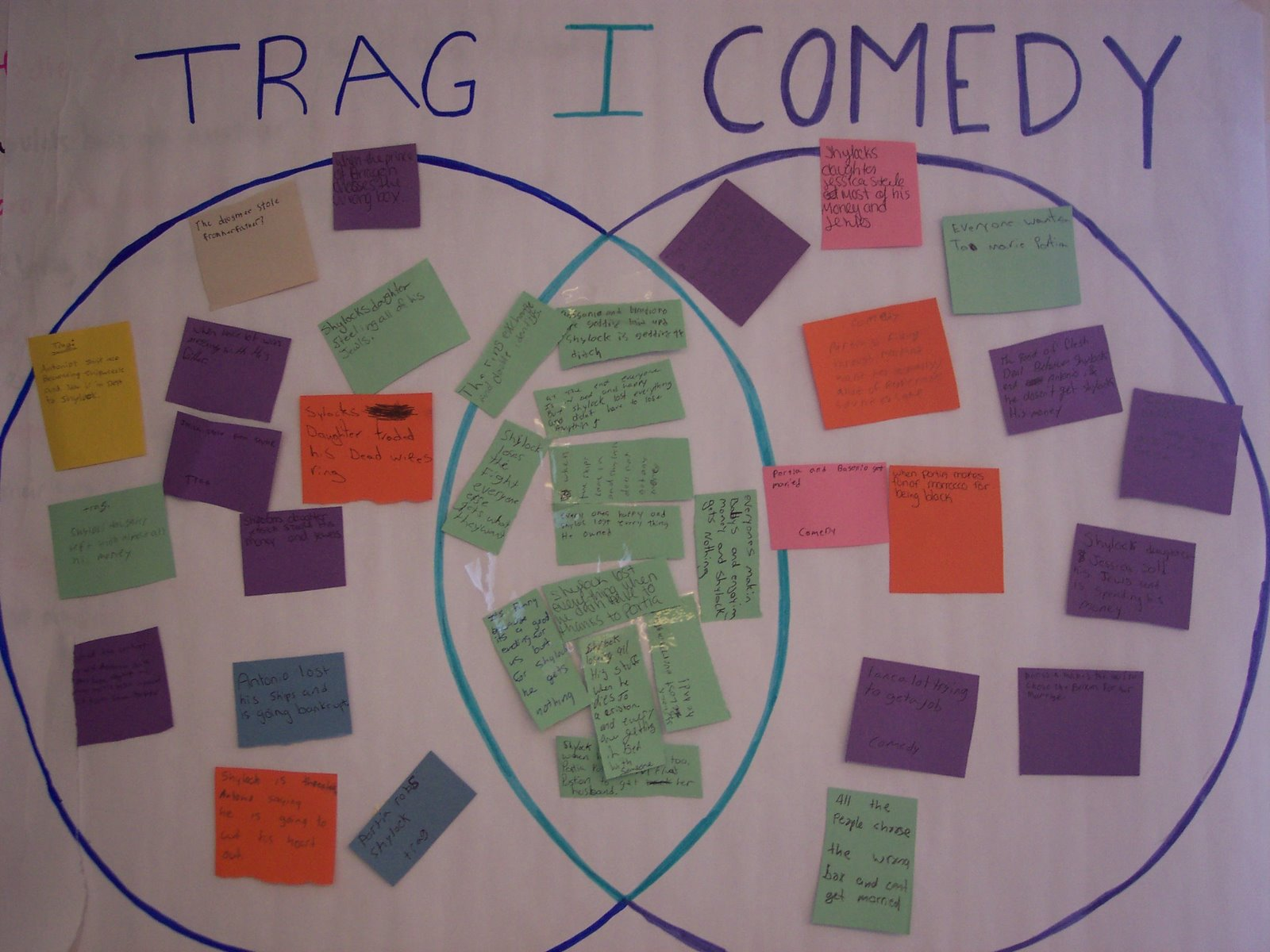 This chart was constructed by sophomore students as we read William Shakespeare's The Merchant of Venice. In each section of the Venn Diagram, students wrote examples and evidence from the text to show that this play had contained elements of tragedy, comedy, and tragicomedy.