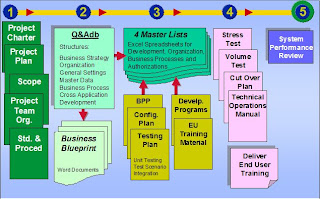 Sap getting started part ii 2009 phase 1 project preparation project charter goals objectives of org change management malvernweather Image collections