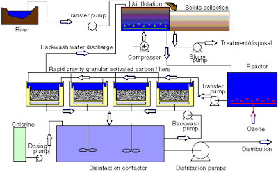 civil engineers today drinking water plant and how drinking water Dry Cleaning Process Flow Diagram  Water Treatment Block Diagram Drinking Water Plant Diagram Drinking Water Filtration Process Diagram