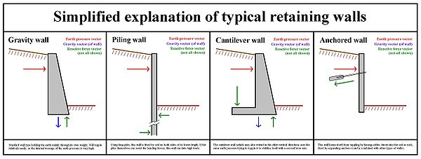 Commercial Review: Retaining Wall