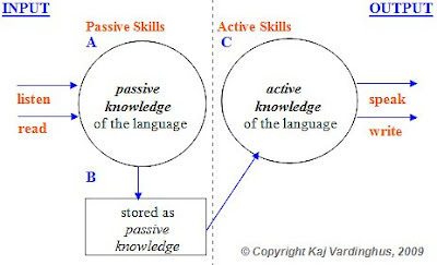 Image result for active learning practice