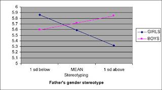 Stereotipi di genere - Influenza degli stereotipi di genere del padre sugli interessi dei figli e delle figlie in ambito matematico