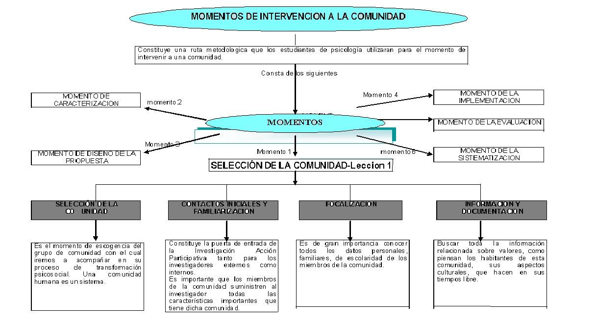 intervencion social con inmigrantes pdf