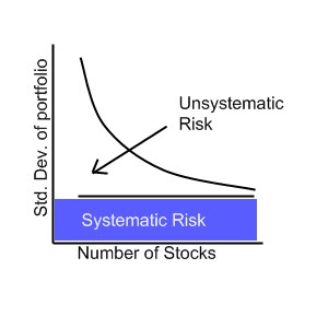 diversification myth in stock trading