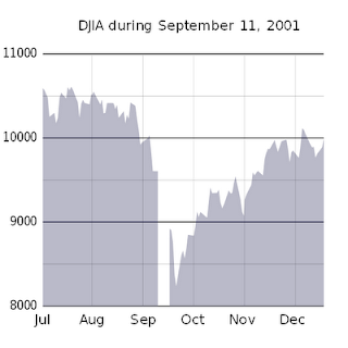 where is the bottom, DJIA during september 11