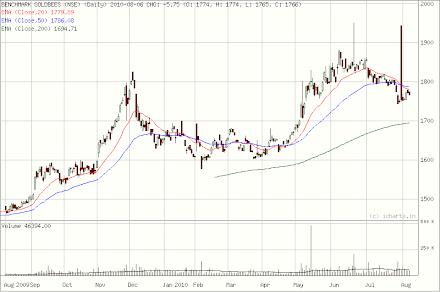 Goldbees long term trend August 07, 2010