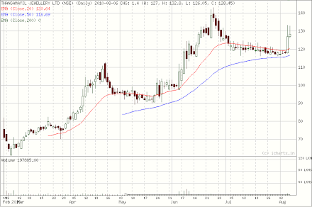 Thangamayil Jewellery long term trend August 07, 2010