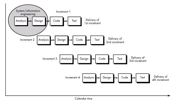 Software engineering hub iterative enhancement model iterative enhancement model ccuart Images