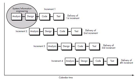 Software engineering hub iterative enhancement model iterative enhancement model ccuart Choice Image