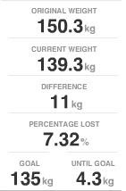 Weigh-in Stats