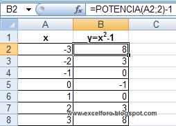 Ejes de gráficos de Excel en cruz.