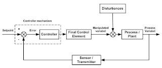 Menembus batas basic of automatic process control dalam diagram blok sistem kontrol dapat digambarkan seperti di atas ilustrasinya adalah sebagai berikut biasanya sensor terkoneksi dengan transmitter ccuart Gallery
