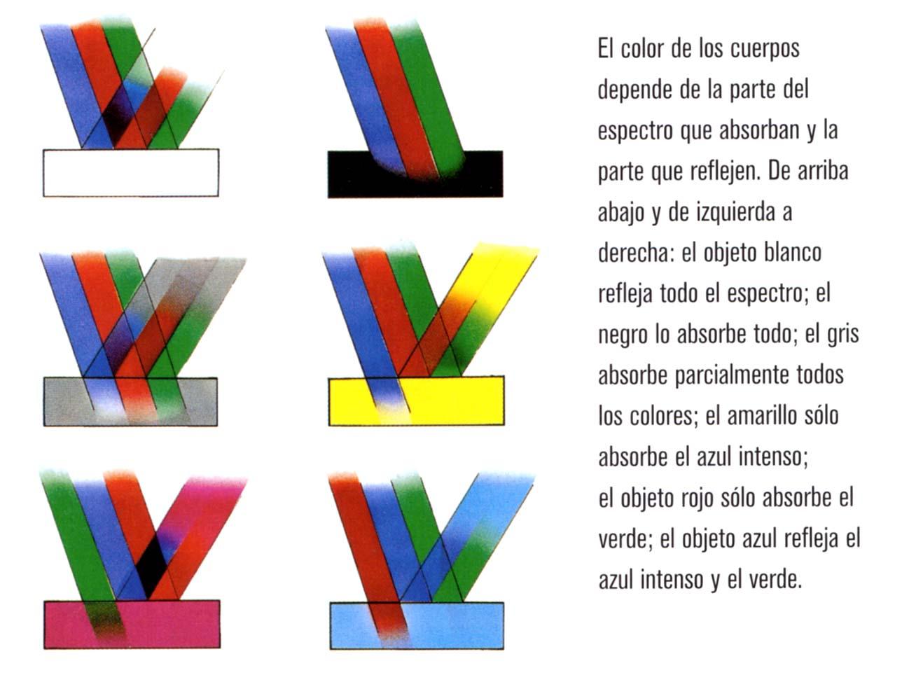 Teoría_del_color: Teoría del Color
