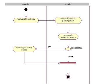 Hidup itu indah diagram di bawah ini menjelaskan aktifitas dari proses pengembalian buku ccuart Images