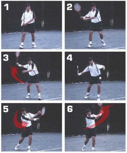Teknik Pukulan Tenis Forehand(Hadapan) Klasik