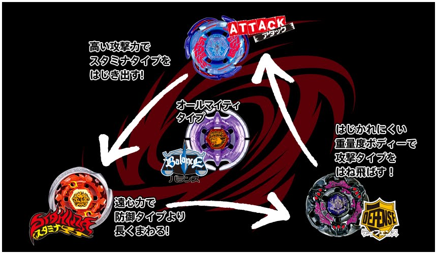 how to tell what type of beyblade you have