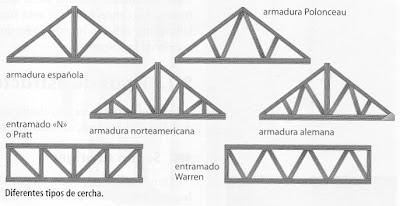 Estructura metalica cubiertas metalicas - Cerchas metalicas para cubiertas ...