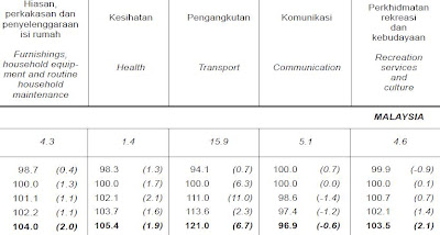 consumer price index 2008 malaysia furnishing household equipments household maintenance health transport communications recreation service culture
