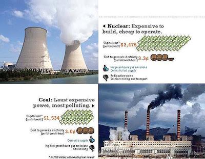 Nuclear-Wind-Solar-Coal