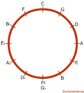 Kvintcirkeln
