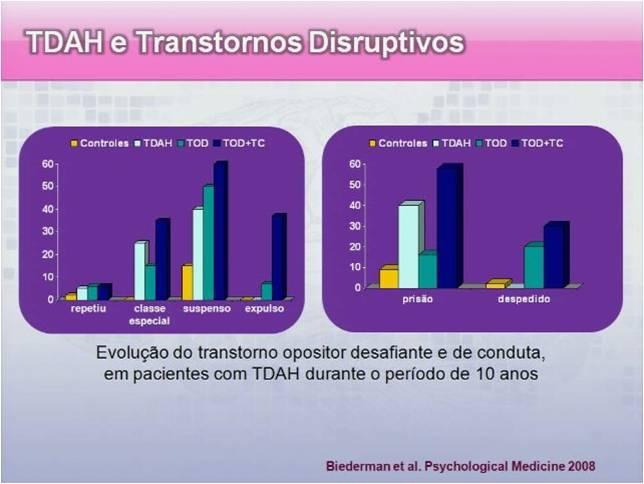A gravidade do TDAH e comorbidades