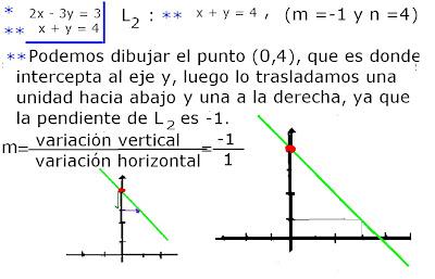 graficos de ecuaciones: