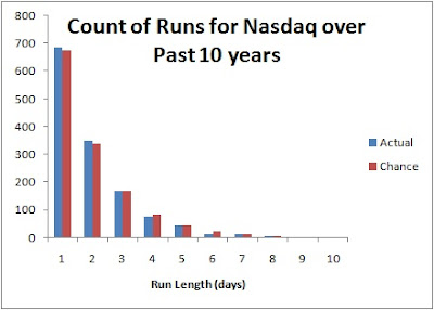 count of runs for the nasdaq