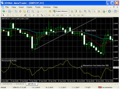 Tom Demark Trend Line Forex  Strategy Sell Position
