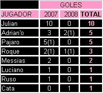 TODOS LOS GOLEADORES