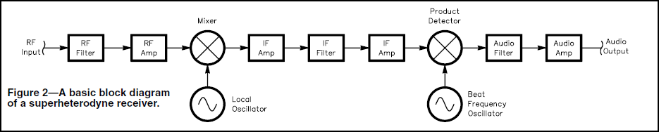 The abbreviation if can you help figure 2a basic block diagram of a superheterodyne receiver ccuart Images