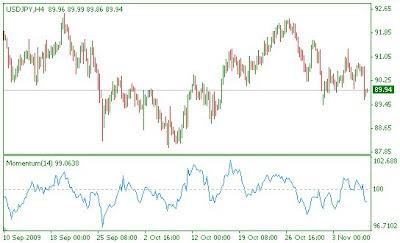 Momentum indicators