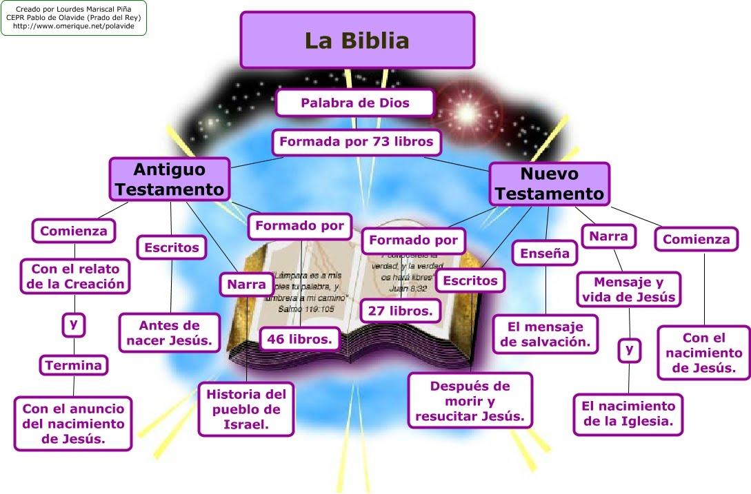 Matrimonio Segun La Biblia Reina Valera : Relitrocadero mapas conceptuales de la biblia