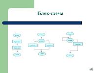 На слайде три вида блок-схемы.